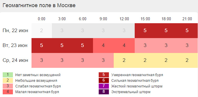 weather yekaterinburg 4517  gismeteoru